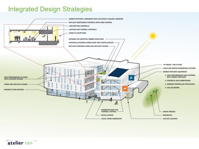 IDB sustainability diagram