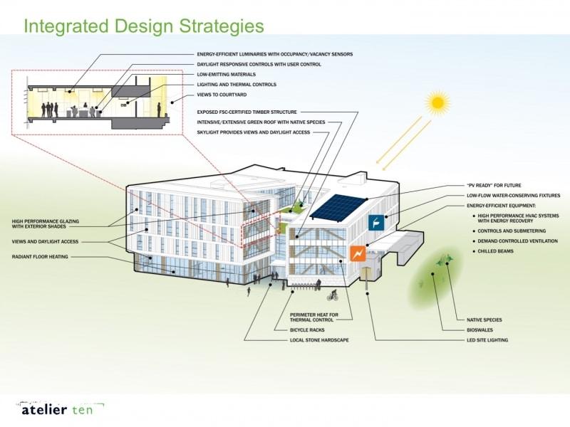 IDB sustainability diagram